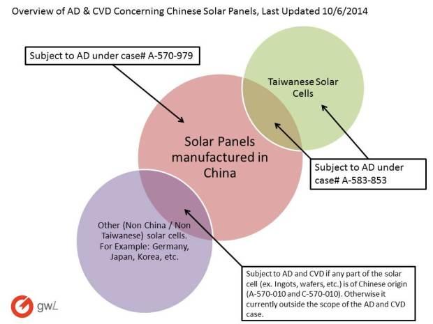 SolarPanelAD&CVD_Diagram